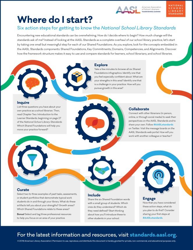 AASL_6_Steps_Infographic_v2